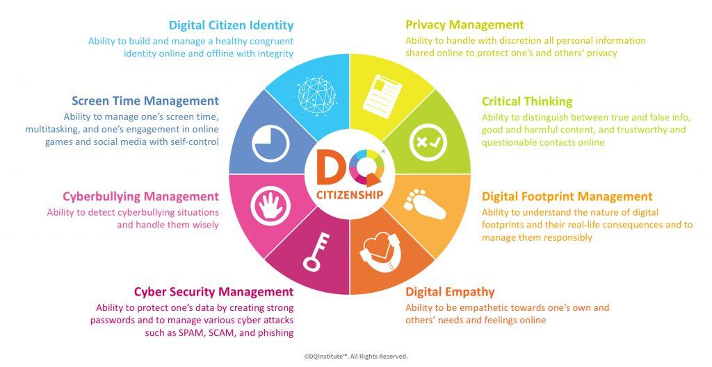 Digital Citizenship Core Skills
